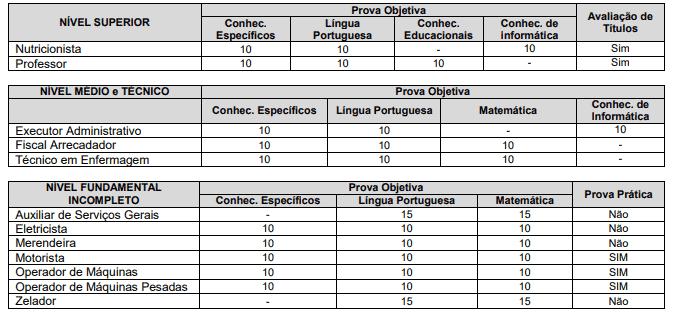 concurso prefeitura de aparecida do rio doce go tabela provas - Concurso Prefeitura de Aparecida do Rio Doce GO: Edital com 34 vagas