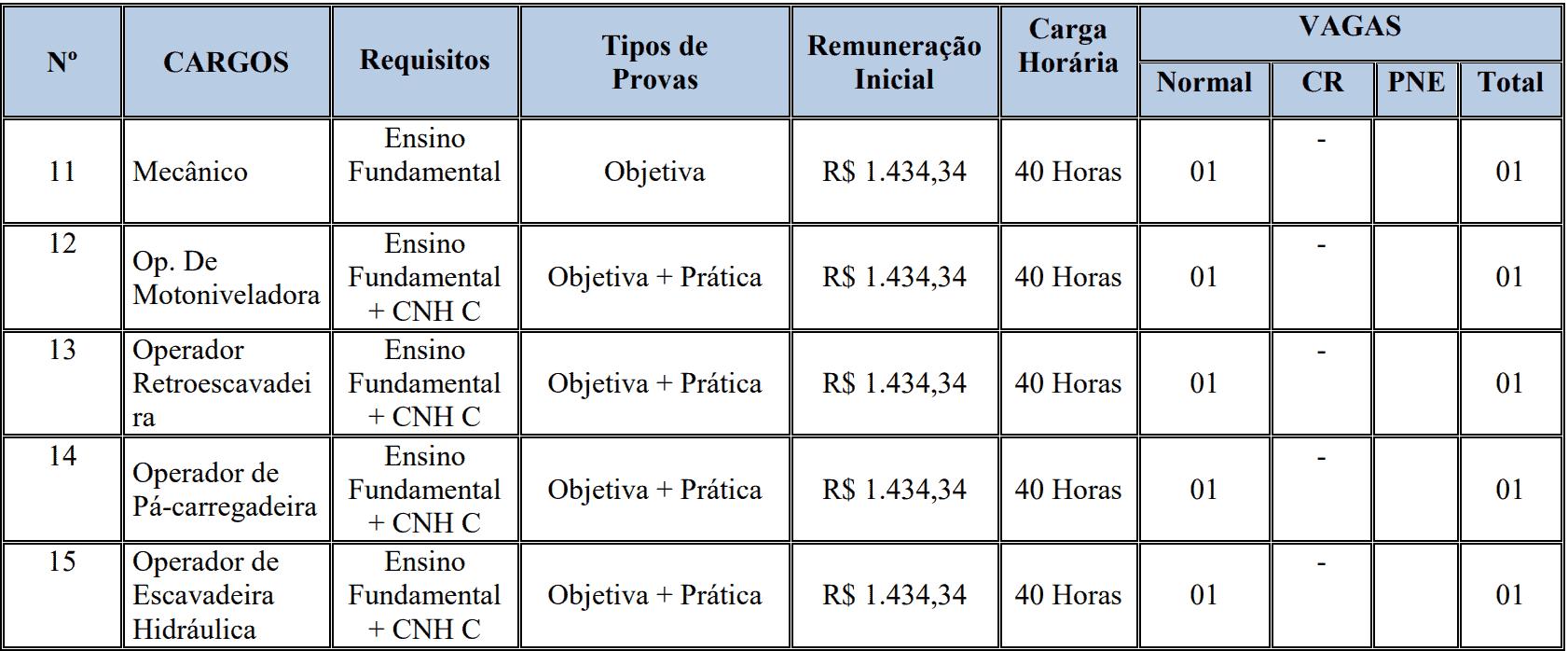 CONCURSO PREFEITURA DE ARENÁPOLIS CARGOS FUNDAMENTAL III - Concurso Prefeitura Arenápolis MT: Provas em novembro