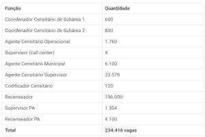 Cargos autorzados para o concurso do IBGE 300x200 - Concurso IBGE: Edital com mais de 3 mil vagas sai até o dia 20 de setembro!