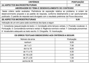 Critério de avaliação da Prova discursiva do concurso da Prefeitura de Suzano SP 300x211 - Concurso Prefeitura de Suzano: Provas em Dezembro