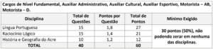 Quadro 1 da prova objetiva concurso Prefeitura de Cruzeiro do Sul 300x69 - Concurso Prefeitura Municipal de Cruzeiro do Sul AC: Inscrições Prorrogadas até 30/10