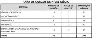 Quadro 1 prova objetiva concurso UEMS 300x125 - Concurso UEMS: Inscrições Prorrogadas até 08/11