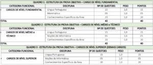 Quadro 1 prova objetiva concurso da Prefeitura de Viana MA 300x128 - Concurso Prefeitura de Viana: Inscrições Abertas para 338 Vagas