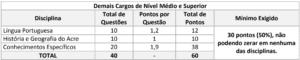 Quadro 2 da prova objetiva do concurso da Prefeitura de Cruzeiro do Sul 300x60 - Concurso Prefeitura Municipal de Cruzeiro do Sul AC: Inscrições Prorrogadas até 30/10