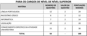 Quadro 2 prova objetiva concurso UEMS 300x125 - Concurso UEMS: Inscrições Prorrogadas até 08/11