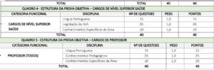 Quadro 2 prova objetiva concurso da Prefeitura de Viana MA 300x99 - Concurso Prefeitura de Viana: Inscrições Abertas para 338 Vagas