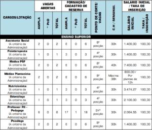 Quadro 3 ensino superior Prefeitura de Santo Antônio da Barra GO 300x256 - Concurso Prefeitura de Santo Antônio da Barra GO: Saiu o Edital