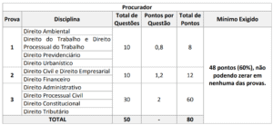 Quadro 4 Procurado concurso prefeitura do Cabo de Santo Agostinho 300x138 - Concurso Prefeitura do Cabo de Santo Agostinho - PE: Provas em Outubro