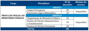 Quadro 4 prova objetiva MP RJ 300x105 - Concurso MP RJ: FGV divulga Consulta ao Locais de Provas