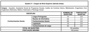 Quadro 5 concurso Prefeitura de Formiga MG 300x107 - Concurso Prefeitura de Formiga-MG: Inscrições Abertas para 413 vagas de todos os níveis