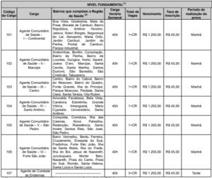 Quadro 5 de cargos concurso Prefeitura de Vitória ES 300x252 - Concurso Prefeitura Vitória/ES: Novos editais ofertam 151 vagas
