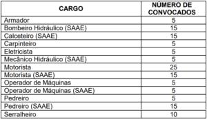 Quadro Prova Prática 3 300x173 - Concurso Prefeitura de Formiga-MG: Inscrições Abertas para 413 vagas de todos os níveis