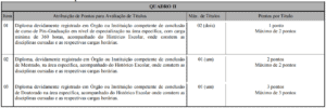 Quadro da avaliação de títulos do concurso da Prefeitura de Governador Valadares 300x100 - Concurso Prefeitura de Governador Valadares: Saiu o Edital com 1.154 vagas!