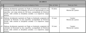 Quadro da prova de títulos do concurso da prefeitura de Governador Valadares 300x117 - Concurso Prefeitura de Governador Valadares: Saiu o Edital com 1.154 vagas!