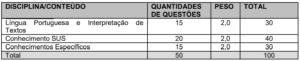 Quadro da prova objetiva Prefeitura de Taubaté 300x61 - Concurso Prefeitura Taubaté: Convocação Prova Objetiva