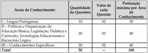 Quadro da prova objetiva do concurso da Prefeitura de Vitória ES 300x108 - Concurso Prefeitura de Vitória ES: Inscrições Abertas para 172 vagas para Professores