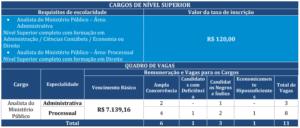 Quadro de cargos 1 concurso MP RJ 300x128 - Concurso MP RJ: FGV divulga Consulta ao Locais de Provas