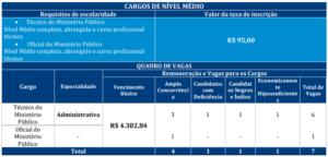 Quadro de cargos 2 concurso MP RJ 300x144 - Concurso MP RJ: FGV divulga Consulta ao Locais de Provas