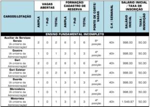 Quadro de cargos do concurso da Prefeitura de Santo Antônio da Barra GO 300x214 - Concurso Prefeitura de Santo Antônio da Barra GO: Saiu o Edital