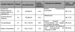 Quadro de cargos do concurso da prefeitura de Lucélia SP 300x129 - Concurso Prefeitura de Lucélia SP: Inscrições abertas