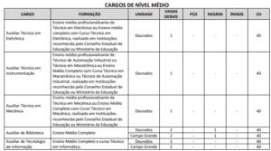 Quadro de cargos nível médio concurso UEMS 300x167 - Concurso UEMS: Inscrições Prorrogadas até 08/11