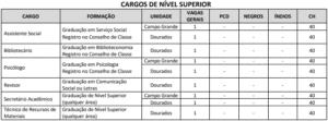 Quadro de cargos nível superior concurso UEMS 300x111 - Concurso UEMS: Inscrições Prorrogadas até 08/11