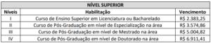 Quadro de vencimentos nível superior concurso UEMS 300x62 - Concurso UEMS: Inscrições Prorrogadas até 08/11