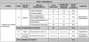 Quadro edital 2 prova objetiva concurso Prefeitura de Vitória ES 300x141 - Concurso Prefeitura Vitória/ES: Novos editais ofertam 151 vagas