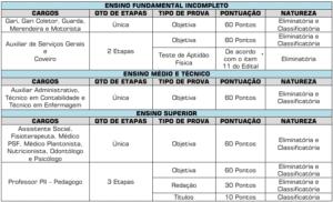 Quadro etapas prova concurso Santo Antônio da Barra GO 300x182 - Concurso Prefeitura de Santo Antônio da Barra GO: Saiu o Edital
