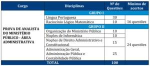 Quadro prova objetiva MP RJ 1 300x132 - Concurso MP RJ: FGV divulga Consulta ao Locais de Provas