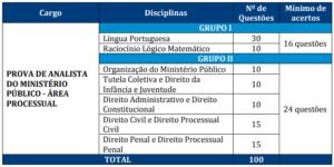 Quadro prova objetiva MP RJ 2 300x150 - Concurso MP RJ: FGV divulga Consulta ao Locais de Provas