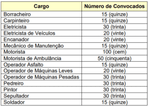 Quadro prova prática do concurso da Prefeitura de Suzano SP 300x215 - Concurso Prefeitura de Suzano: Provas em Dezembro