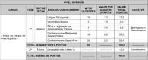 Tabela de prova objetiva nível superior concurso prefeitura de Vitória ES  300x122 - Concurso Prefeitura Vitória/ES: Novos editais ofertam 151 vagas