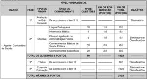 Tabela edital 2 prova objetiva concurso de Vitória ES 300x161 - Concurso Prefeitura Vitória/ES: Novos editais ofertam 151 vagas