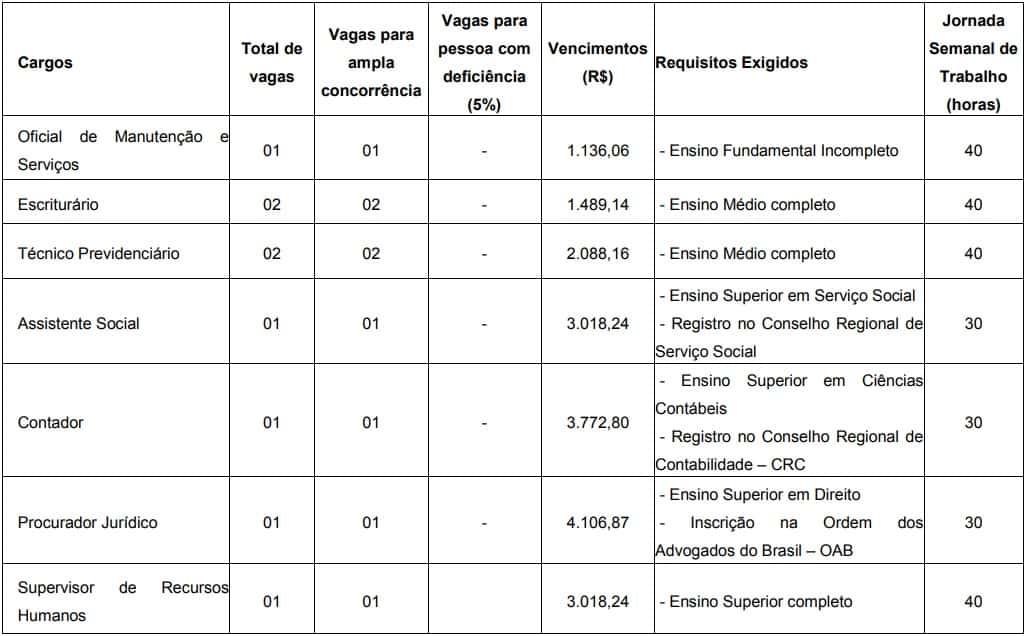 Concurso AVAREPREV SP Cargos - Concurso AVAREPREV SP: Inscrições Abertas com vagas para todos os níveis