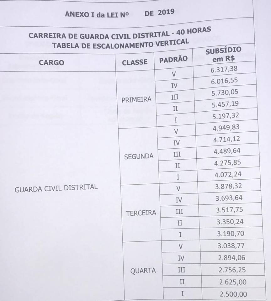 Minuta Guarda Civil Distrital1 - Concurso Guarda Civil Distrital (GCD): GDF quer criar com 2 mil vagas