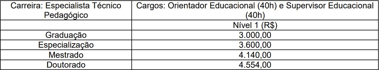 Remuneracao especialista concurso faetec rj - Concurso FAETEC RJ: Inscrições Prorrogadas até 15/11