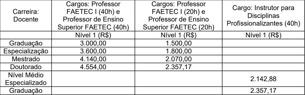 Remuneracao professor concurso faetec rj - Concurso FAETEC RJ: Inscrições Prorrogadas até 15/11