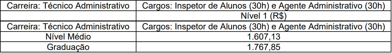 Remuneracao tecnico administrativo concurso faetec rj - Concurso FAETEC RJ: Inscrições Prorrogadas até 15/11