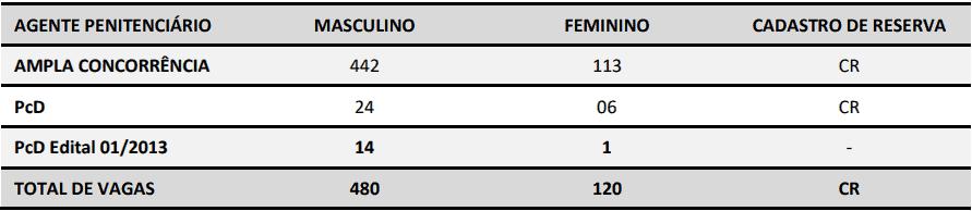 cargos concurso deap sc - Concurso Agepen SC: Inscrições Abertas para 600 vagas para Agente Penitenciário
