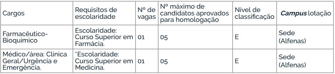 cargos concurso unifal mg - Concurso UNIFAL MG: Inscrições Abertas para médicos e Farmacêutico-Bioquímico