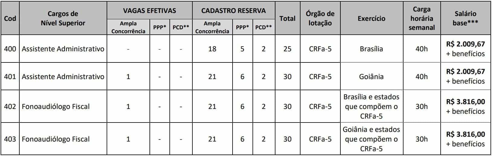 cargos nivel superior concurso crefono 5 - Concurso Crefono 5 (CRFa): Inscrições Abertas! Vagas em Brasília e Goiânia