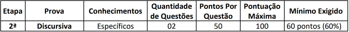 provas discursivas concurso pm ba saúde - Concurso PM BA Saúde: Inscrições Abertas para 17 vagas