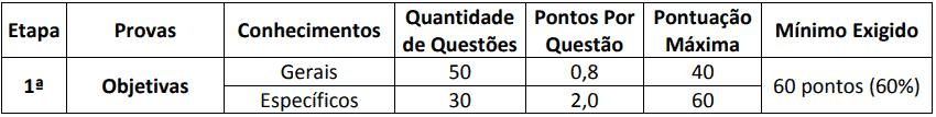 provas do concurso pm ba - Edital CBM BA Soldado: Saiu o Edital com oferta de 250 vagas