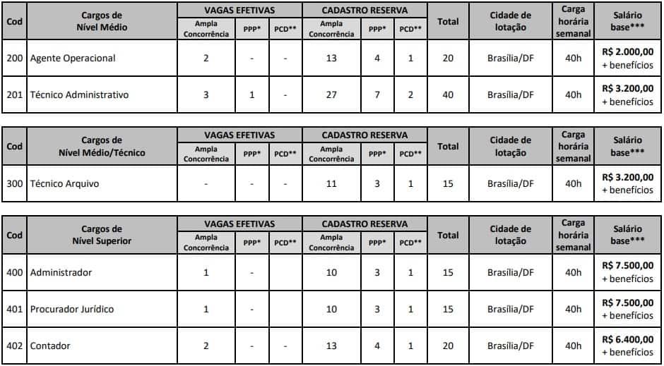 Concurso CFO DF Cargos e Vagas - Concurso CFO DF: Resultado Preliminar Prova Objetiva