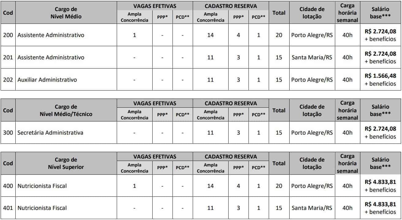 Concurso CRN 2 Cargos e Vagas - Concurso CRN 2: Inscrições Abertas para 100 vagas