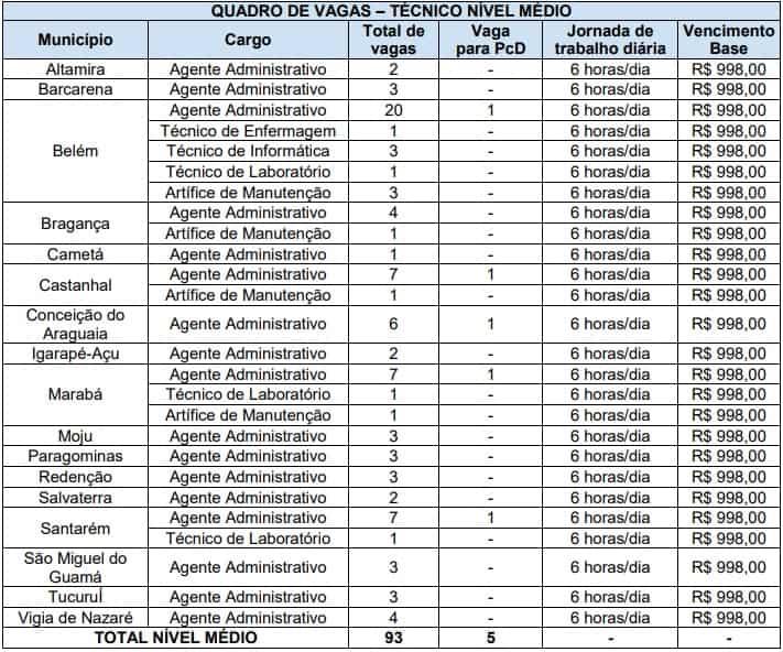 Concurso UEPA Cargos nivel medio - Concurso UEPA: Inscrições Abertas para 120 vagas