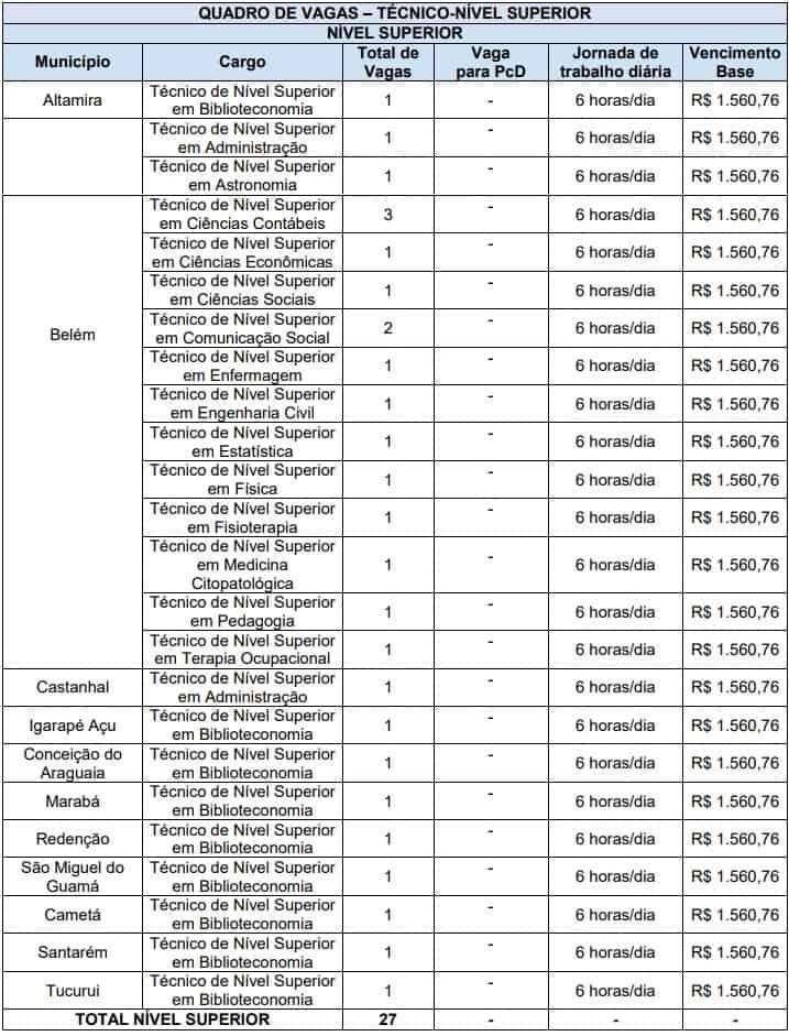 Concurso UEPA Cargos nivel superior - Concurso UEPA: Inscrições Abertas para 120 vagas