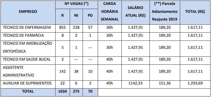 cargos nivel medio Concurso RioSaúde - Concurso RioSaúde: Inscrições Abertas para 2.717 vagas de níveis médio e superior