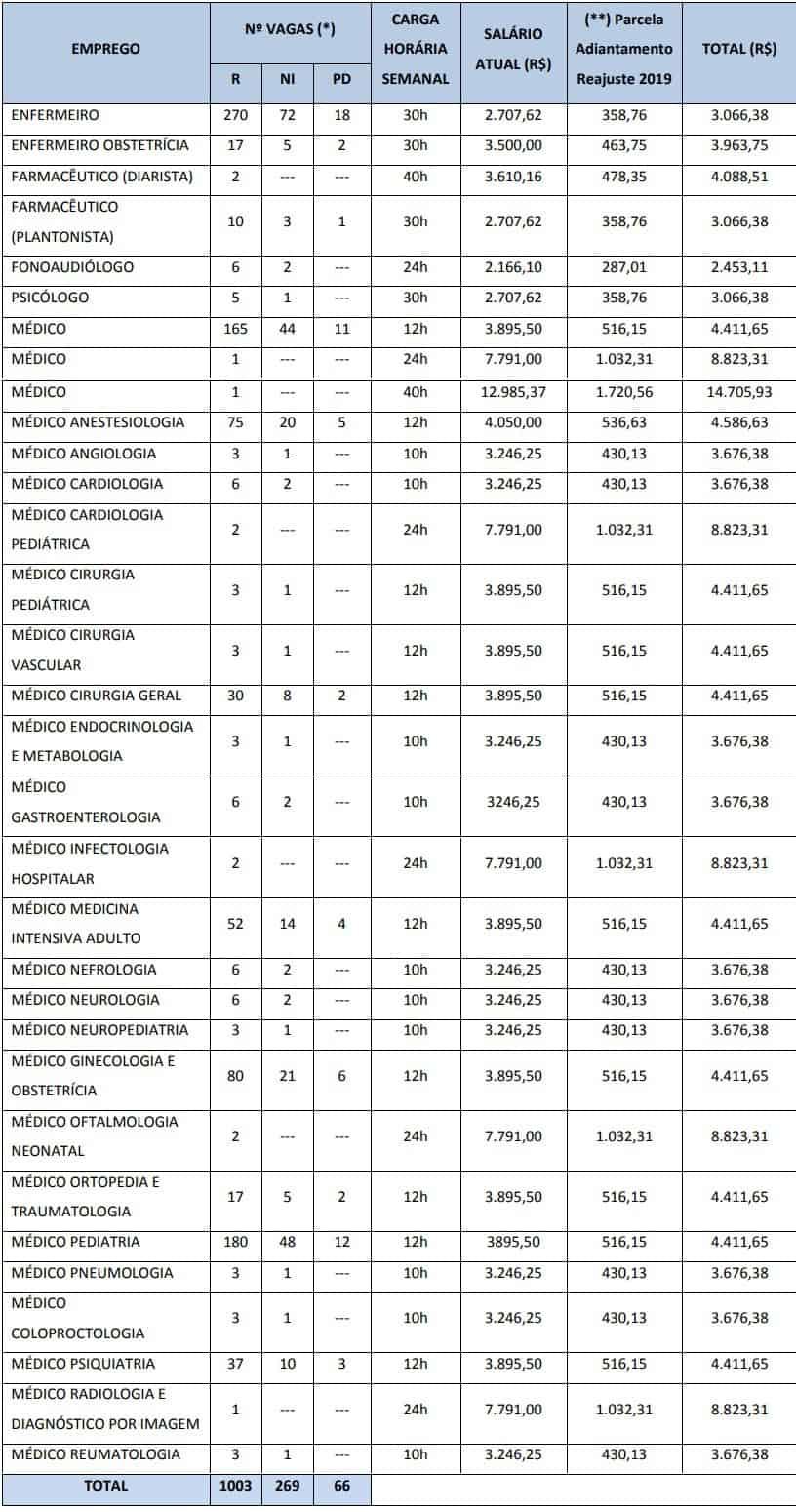 cargos nivel superior Concurso RioSaúde - Concurso RioSaúde: Inscrições Abertas para 2.717 vagas de níveis médio e superior